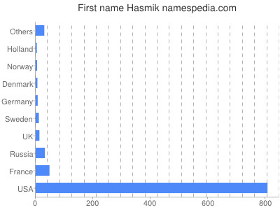 Given name Hasmik