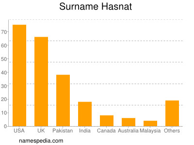 Surname Hasnat