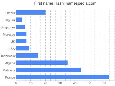Vornamen Hasni
