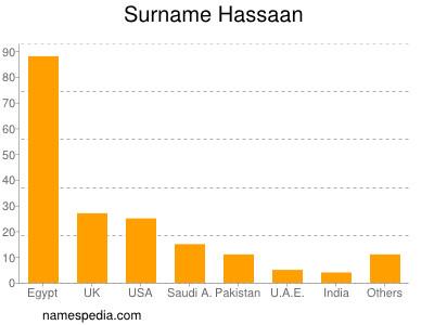 Surname Hassaan