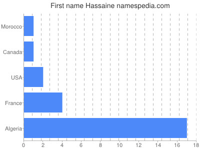 Given name Hassaine