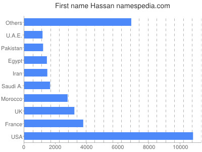 Given name Hassan