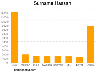 Surname Hassan