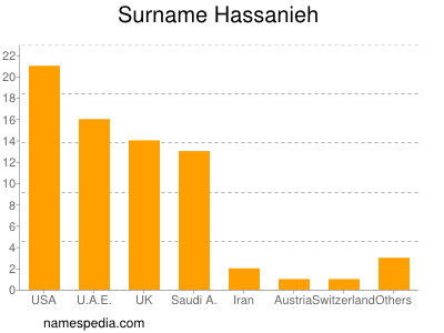 Surname Hassanieh