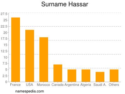 Surname Hassar