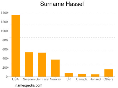 Surname Hassel