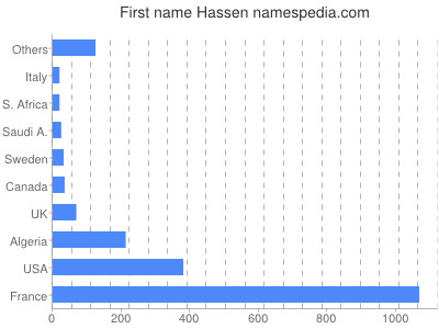 Given name Hassen