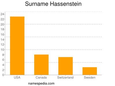 Surname Hassenstein