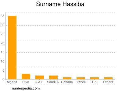 Surname Hassiba