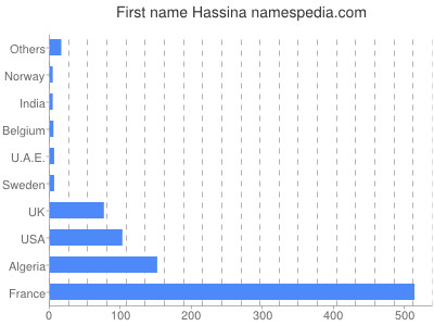 Given name Hassina