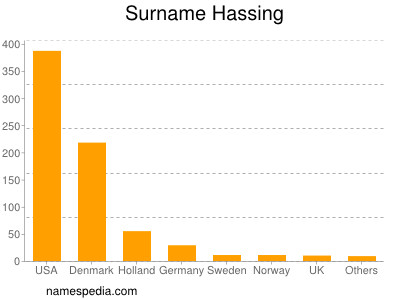 Surname Hassing