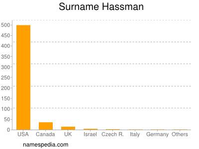 Familiennamen Hassman