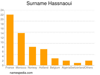 nom Hassnaoui