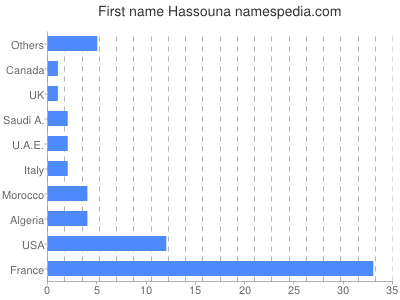 Given name Hassouna