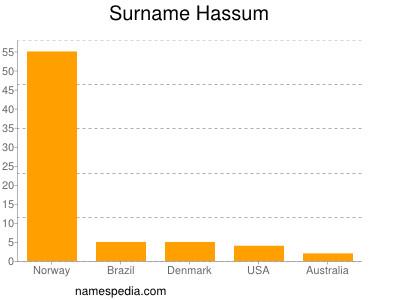 Surname Hassum