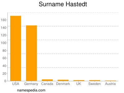 Surname Hastedt