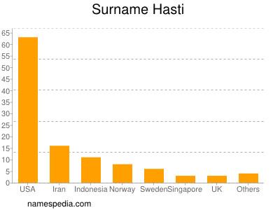 Surname Hasti