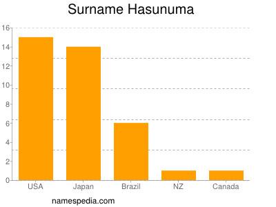 Surname Hasunuma