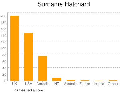 Surname Hatchard