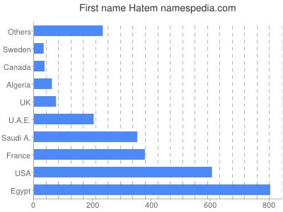 Given name Hatem