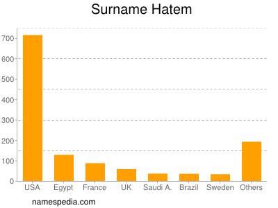 Surname Hatem