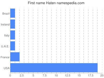 Given name Haten