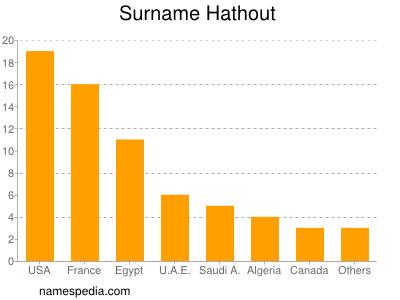 Surname Hathout