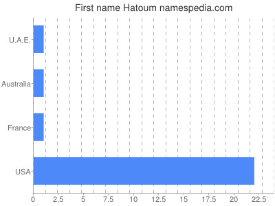 Given name Hatoum