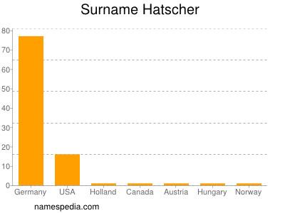 Surname Hatscher
