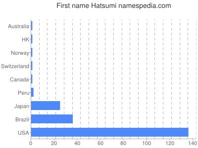 Given name Hatsumi