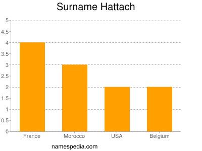 Surname Hattach