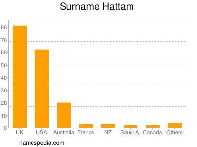 Surname Hattam
