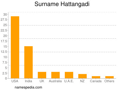 Surname Hattangadi