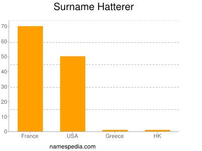 Surname Hatterer