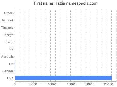 prenom Hattie
