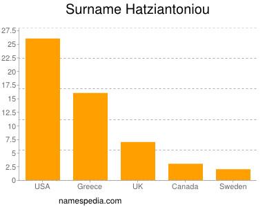 Surname Hatziantoniou