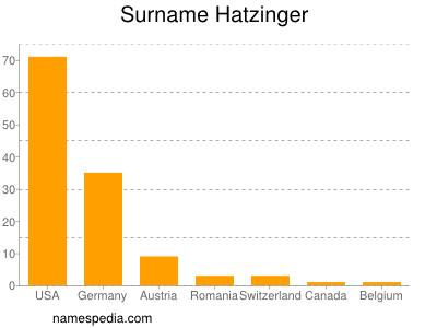 Surname Hatzinger