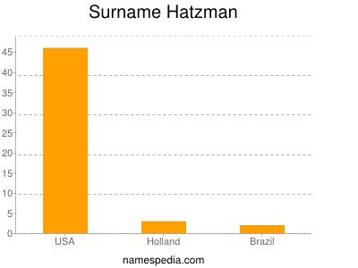 Surname Hatzman