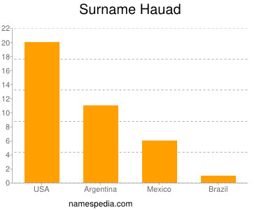 Surname Hauad