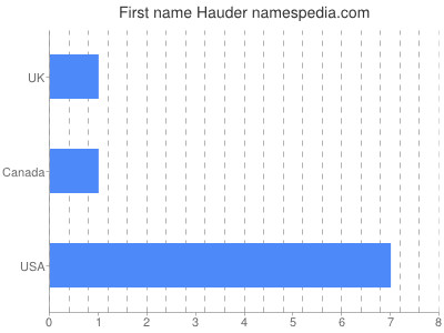 Given name Hauder