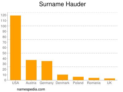 Surname Hauder
