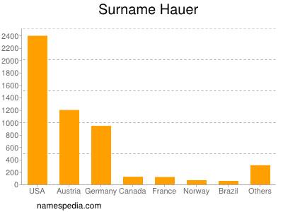 Surname Hauer