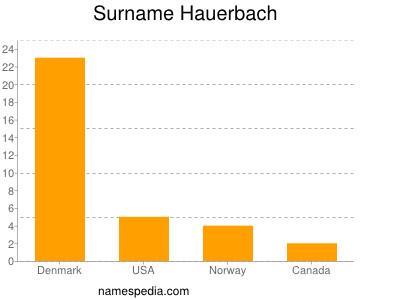 Surname Hauerbach