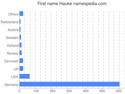 Given name Hauke
