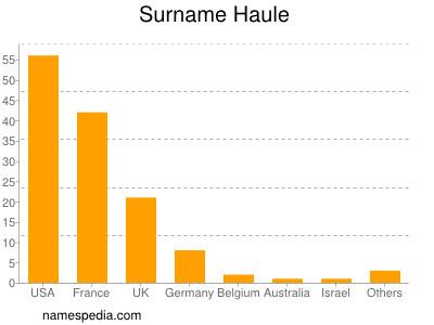 Familiennamen Haule