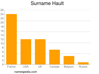 Surname Hault