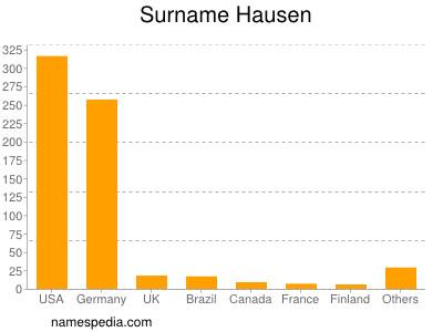 Surname Hausen