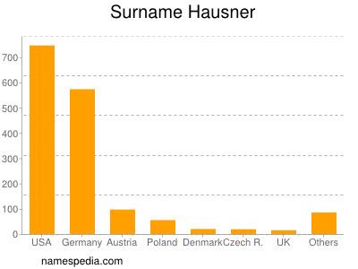 Surname Hausner