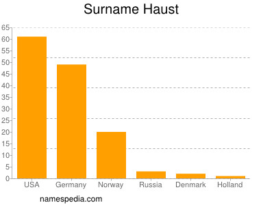 Surname Haust
