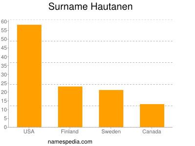 Surname Hautanen